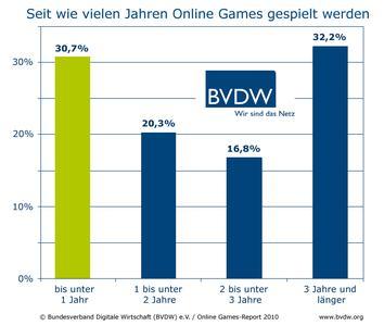 bvdw online games report 2010 wachstum spieler