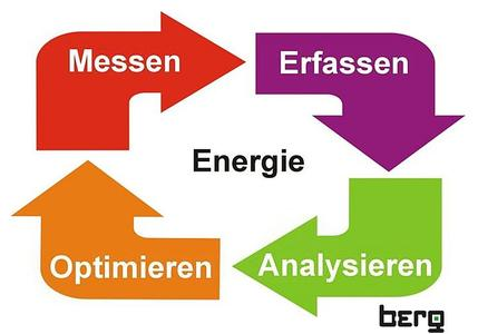 PDCA-Zyklus (PDCA= Plan, Do, Check, Act) für das Energiemanagement