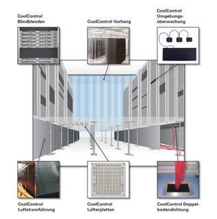 Hier eine Übersicht aller Daxten CoolControl-Lösungen zur Kühlungsoptimierung im Rechenzentrum.