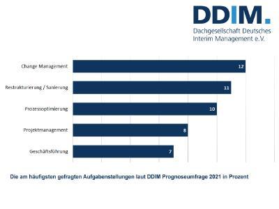Die am häufigsten gefragten Aufgabenstellungen laut DDIM Prognoseumfrage 2021 in Prozent