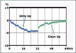 """Abb. 4: Nachweis der Additivwirkung im DW10 Test: Nach einer """"dirty up"""" Phase mit unadditivertem Kraftstoff kann der Leistungsverlust durch den Einsatz geeigneter Additive wieder rückgängig gemacht werden (""""clean up"""")"""