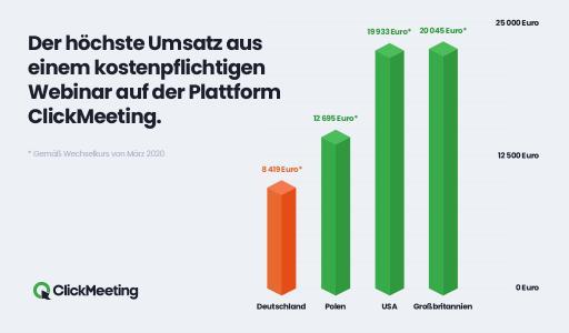 Höchste Umsätze Webinare 2020_ClickMeeting
