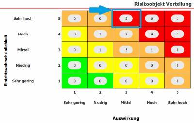 Abbildung 3: Dashboard Anzeige - Risikoobjekt Verteilung