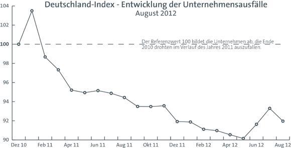 Deutschland Index August 2012