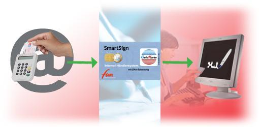 Digital Signature using the ePass