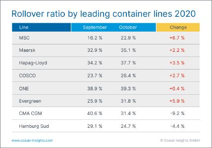 Ocean Insights_Transshipment-Rollover-Ratio_Port_Sept-Oct-2020