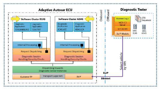 Bild 1: Adaptives Steuergerät mit zwei Softwareclustern und externen Tester. (© KPIT)