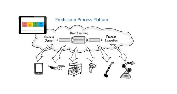 Production-Process-Platform der nextLAP GmbH