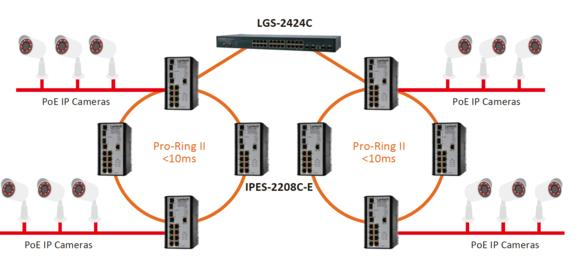 Lantech Industrial Managed PoE Switches with Pro-Ring II