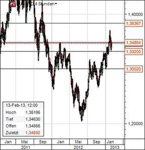 Euro Dollar Chart 13.2.13