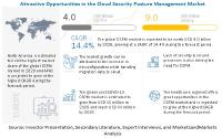 Cloud Security Posture Management Market Size, Share and Global Market Forecast to 2026 | MarketsandMarkets