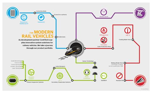 A journey through ContiTech's product range: The railway network symbolizes the variety of solutions for railway vehicles, Photo: ContiTech