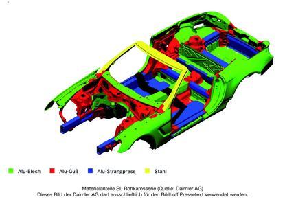 Materialanteile SL Rohkarosserie (Quelle: Daimler AG). Dieses Bild der Daimler AG darf ausschließlich für den Böllhoff Pressetext verwendet werden.