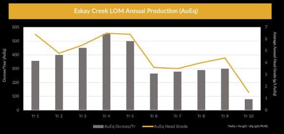 Grafik 1: Eskay Creek LOM-Produktionsprofil