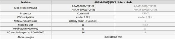 Unterschiede der ADAM-5000(L)/TCP Grundsysteme