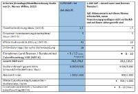 Zusammenfassung: HSB schafft Mehrwert für Bremen – ökonomische und regionale Effekte und Szenarien im Überblick