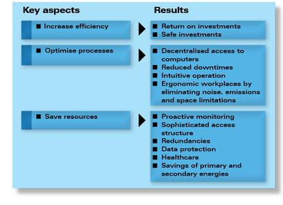 KVM from a business perspective