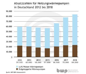 Absatzzahlen für Heizungswärmepumpen in Deutschland 2012 bis 2018, Quelle: BWP/BOH-Absatzstatistik