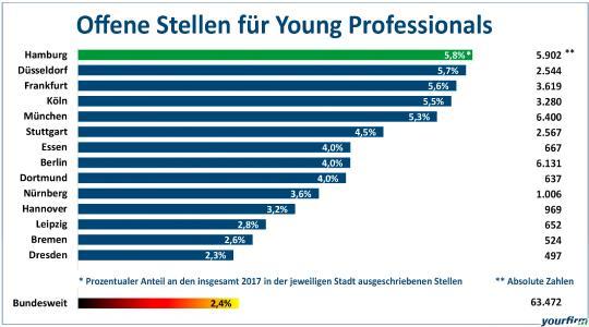 Freie Stellen für Young Professionals