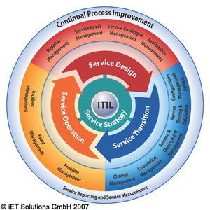 Das IT Business Service Management von iET Solutions ist bereits auf ITIL V3 ausgelegt.