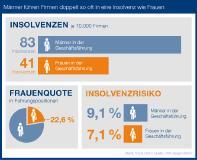 Der Informationsdienstleister CRIFBÜRGEL hat anlässlich des Weltfrauentages (08.03.2020) analysiert, ob eher Männer oder Frauen an der Spitze eines insolventen Unternehmens stehen. Grundlage dabei waren die 19.005 Firmenpleiten aus dem Jahr 2019.