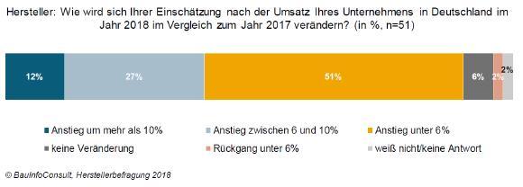 Hersteller: Wie wird sich Ihrer Einschätzung nach der Umsatz Ihres Unternehmens in Deutschland im Jahr 2018 im Vergleich zum Jahr 2017 verändern? (in %, n=51) / © BauInfoConsult, Herstellerbefragung 2018