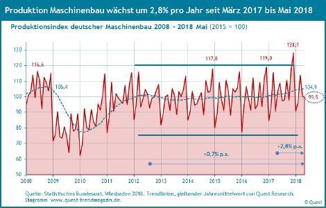 Produktion des Maschinenbaus von 2008 bis 2018 Mai