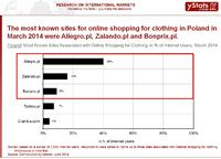 Clothing is Leading Product in Online Retail in Europe