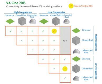 VA One - Kombination verschiedener vibro-akustischer Modellierungsmethoden