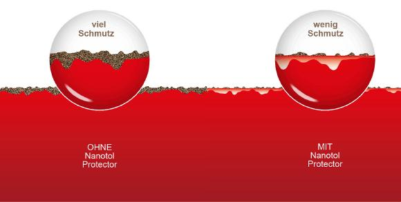 Nanotol füllt die Poren der Oberfläche, so dass weniger Schmutz hängen bleibt