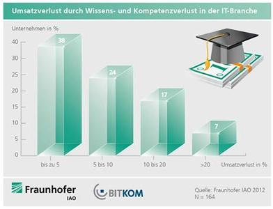 Fachkräftemangel kostet IT-Branche 11 Milliarden Euro