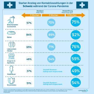 Starker Anstieg von Kontaktloszahlungen in der Schweiz durch die Corona-Pandemie