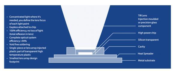 Der Heat Spreader von ESCATEC für LED-Leuchten
