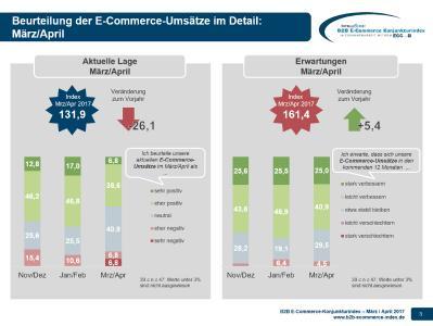 B2B E-Commerce Konjunkturindex - Umsätze 03-04-2017