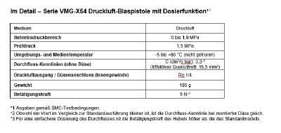 Im Detail – Serie VMG-X54 Druckluft-Blaspistole mit Dosierfunktion