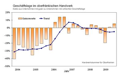 Geschäftslage im oberfränkischen Handwerk