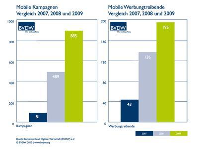 bvdw mac mobile werbung kampagnen 2009