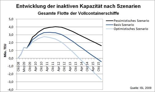 Entwicklung inaktiver Containerschiffkapazitäten nach Szenarien