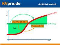 """T-AR = tarifliche Alterungsrückstellung (grüne Fläche) die den Rechnungs- und """"Überzins"""" erwirtschaftet"""