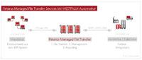 WESTFALIA-Automotive setzt auf Managed File Transfer von Retarus