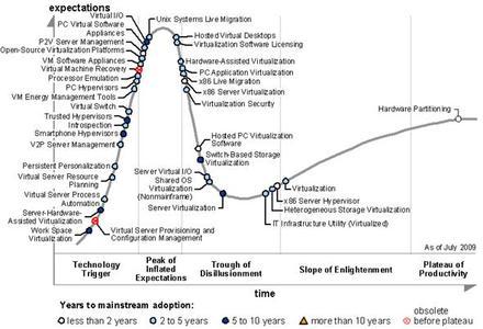 Gartner's Hype Cycle for Virtualisation