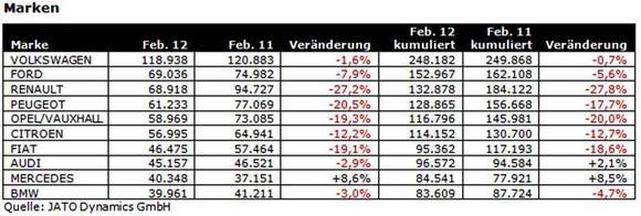 JATO Dynamics Zulassungszahlen Februar 2012 Marken