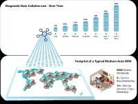 Figure 2- Diagnostic data volumes