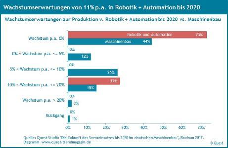 Wachstumserwartungen bis 2020 Robotik+Automation / Maschinenbau