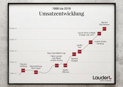 Umsatzentwicklung und Meilensteine Laudert 1998 - 2018