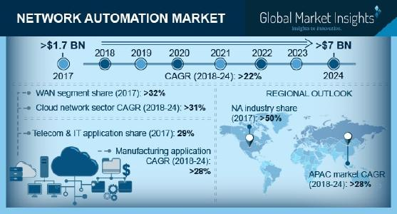 Network Automation Market 2018-2024 Top Key Industry Players