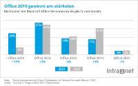 Statistik Marktanteile