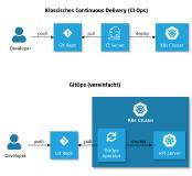 Automatisierungsgehilfen: GitOps-Werkzeuge im Vergleich