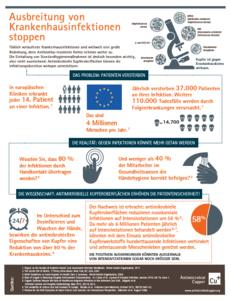 Die Ausbreitung nosokomialer Infektionen stoppen, Grafik: Copper Development Association Inc.