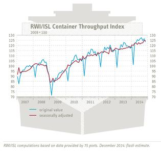 RWI/ISL Container Throughput Index Dezember 2014